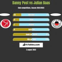 Danny Post vs Julian Baas h2h player stats