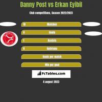 Danny Post vs Erkan Eyibil h2h player stats