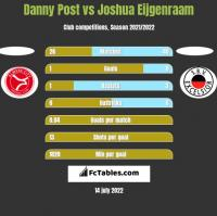 Danny Post vs Joshua Eijgenraam h2h player stats