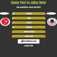 Danny Post vs Jaimy Buter h2h player stats