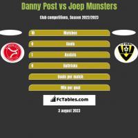 Danny Post vs Joep Munsters h2h player stats