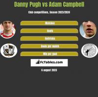 Danny Pugh vs Adam Campbell h2h player stats