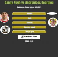 Danny Pugh vs Andronicos Georgiou h2h player stats