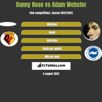 Danny Rose vs Adam Webster h2h player stats