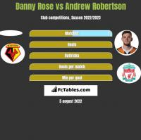 Danny Rose vs Andrew Robertson h2h player stats