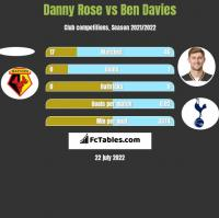Danny Rose vs Ben Davies h2h player stats