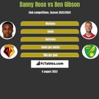 Danny Rose vs Ben Gibson h2h player stats