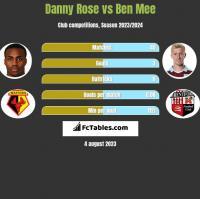 Danny Rose vs Ben Mee h2h player stats