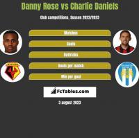 Danny Rose vs Charlie Daniels h2h player stats