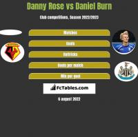 Danny Rose vs Daniel Burn h2h player stats