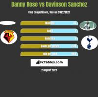 Danny Rose vs Davinson Sanchez h2h player stats