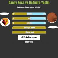 Danny Rose vs DeAndre Yedlin h2h player stats