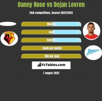 Danny Rose vs Dejan Lovren h2h player stats