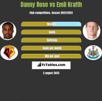 Danny Rose vs Emil Krafth h2h player stats