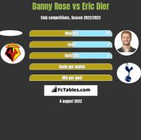 Danny Rose vs Eric Dier h2h player stats