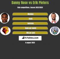 Danny Rose vs Erik Pieters h2h player stats