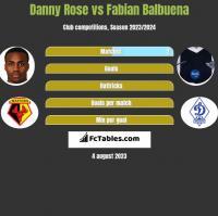 Danny Rose vs Fabian Balbuena h2h player stats