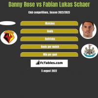 Danny Rose vs Fabian Lukas Schaer h2h player stats
