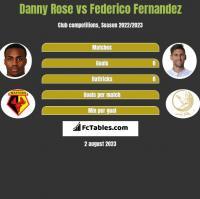 Danny Rose vs Federico Fernandez h2h player stats