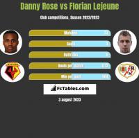 Danny Rose vs Florian Lejeune h2h player stats