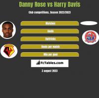 Danny Rose vs Harry Davis h2h player stats
