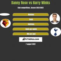 Danny Rose vs Harry Winks h2h player stats
