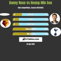 Danny Rose vs Heung-Min Son h2h player stats