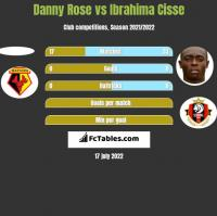 Danny Rose vs Ibrahima Cisse h2h player stats