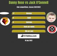 Danny Rose vs Jack O'Connell h2h player stats
