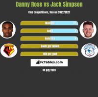 Danny Rose vs Jack Simpson h2h player stats