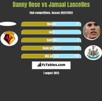 Danny Rose vs Jamaal Lascelles h2h player stats