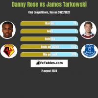 Danny Rose vs James Tarkowski h2h player stats