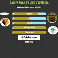 Danny Rose vs Jetro Willems h2h player stats
