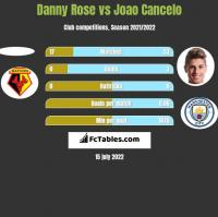 Danny Rose vs Joao Cancelo h2h player stats