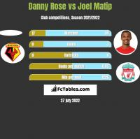 Danny Rose vs Joel Matip h2h player stats
