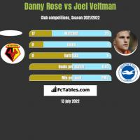 Danny Rose vs Joel Veltman h2h player stats