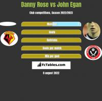 Danny Rose vs John Egan h2h player stats