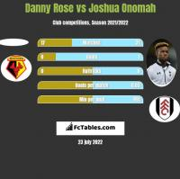 Danny Rose vs Joshua Onomah h2h player stats