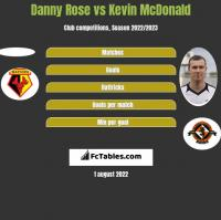 Danny Rose vs Kevin McDonald h2h player stats