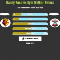 Danny Rose vs Kyle Walker-Peters h2h player stats