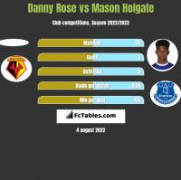 Danny Rose vs Mason Holgate h2h player stats