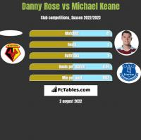 Danny Rose vs Michael Keane h2h player stats