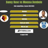 Danny Rose vs Moussa Dembele h2h player stats