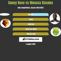 Danny Rose vs Moussa Sissoko h2h player stats