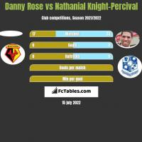 Danny Rose vs Nathanial Knight-Percival h2h player stats