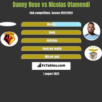 Danny Rose vs Nicolas Otamendi h2h player stats