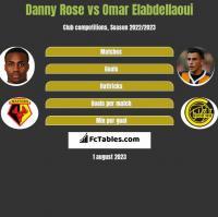 Danny Rose vs Omar Elabdellaoui h2h player stats