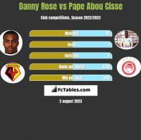 Danny Rose vs Pape Abou Cisse h2h player stats