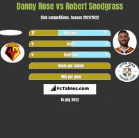 Danny Rose vs Robert Snodgrass h2h player stats