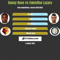 Danny Rose vs Valentino Lazaro h2h player stats